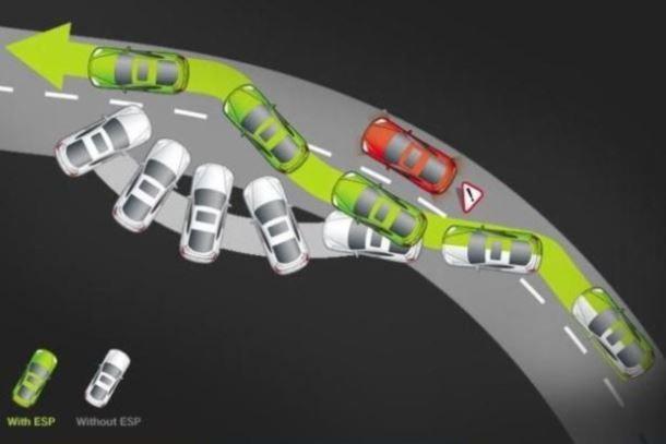 Фото: Траектория движения машины с ESP и без
