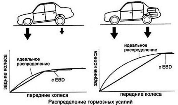 Фото: Принцип работы EBD